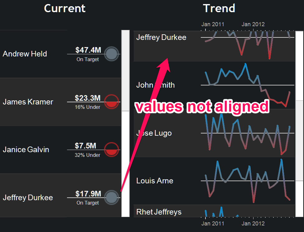 Tableau KPI: Values not aligned