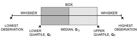 Figure 1: The box and whiskers.