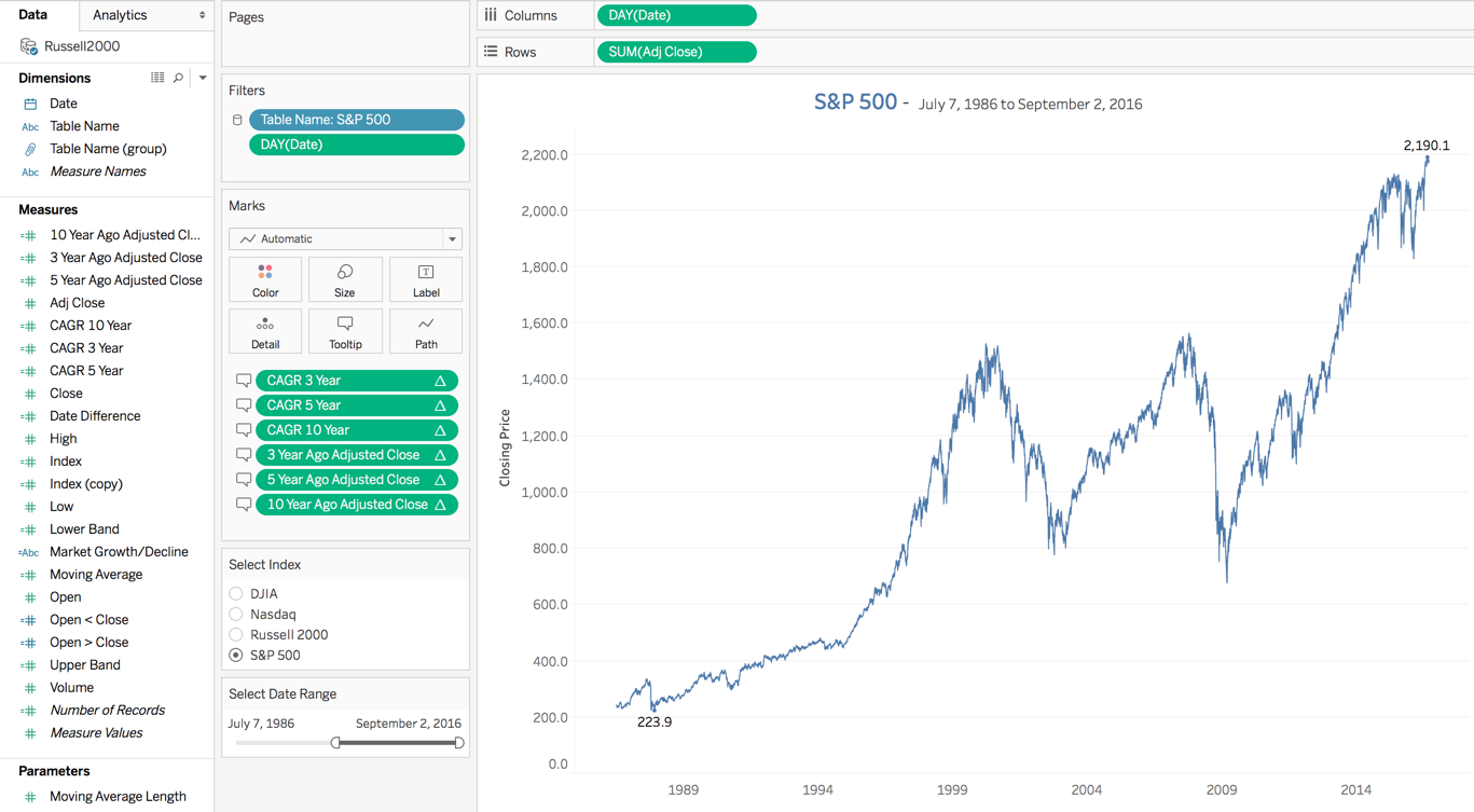 S&P500 Time Series