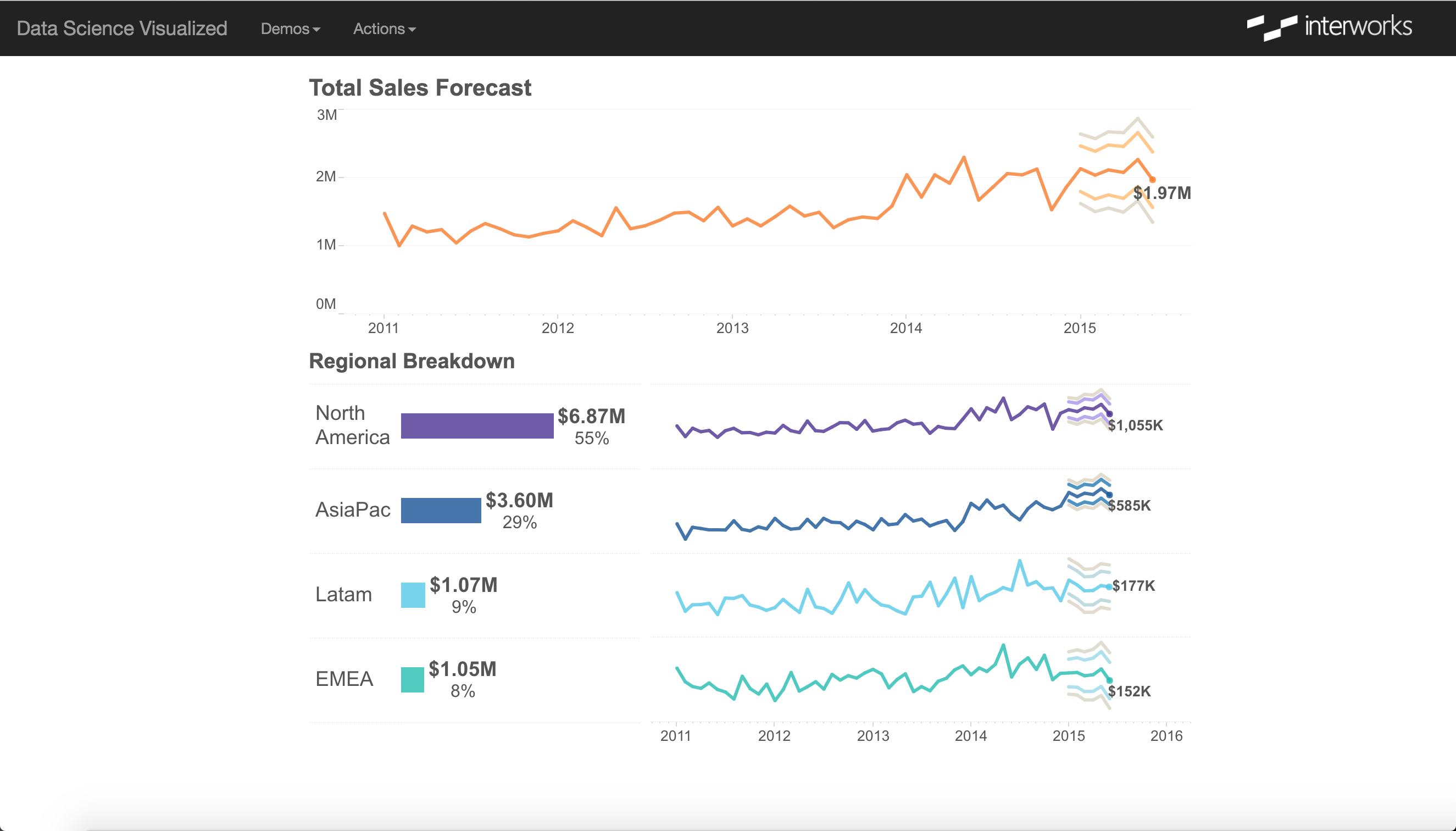 Data Science Visualized: Sales Forecast