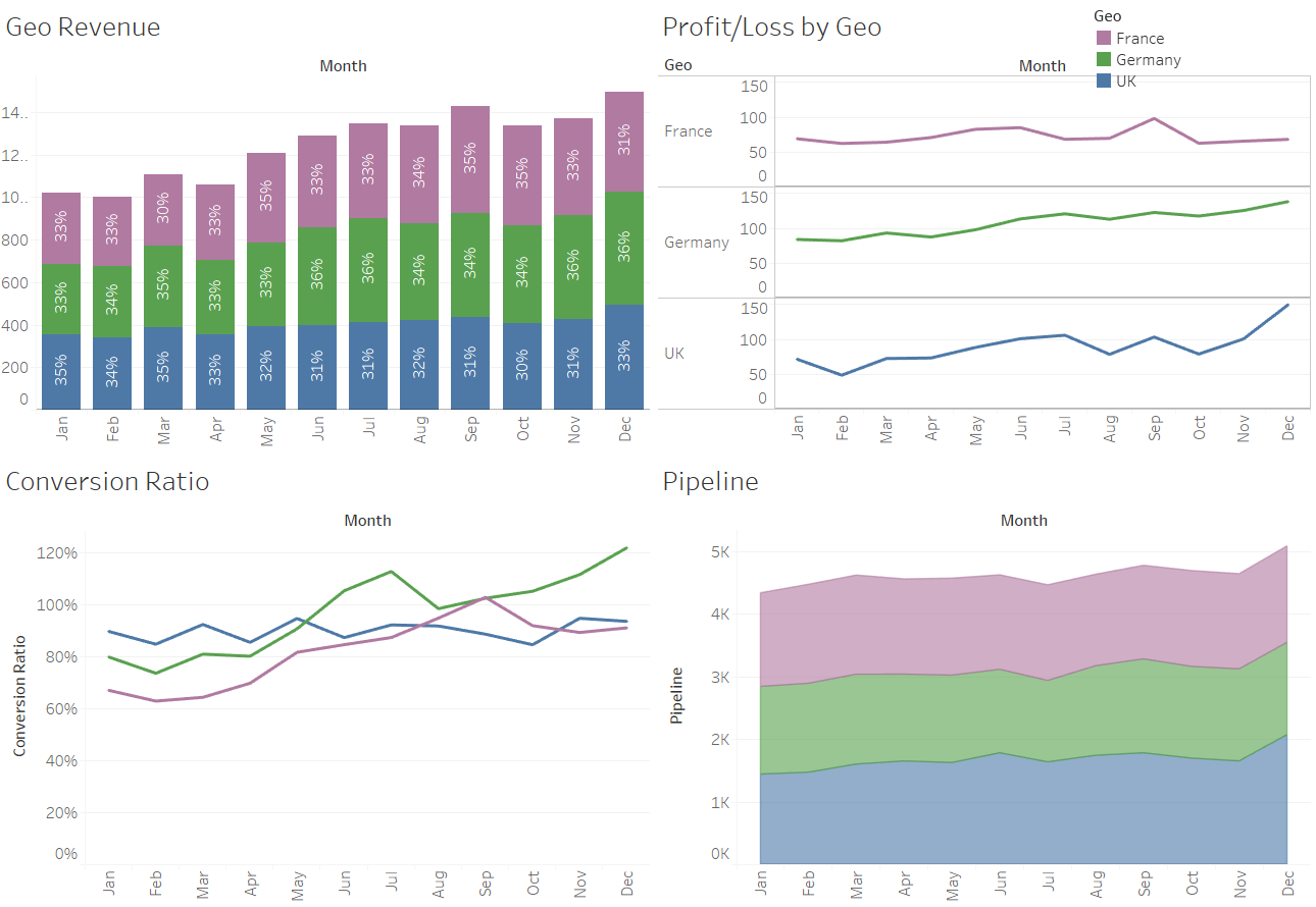 Figure 5: Some example reports in Tableau.