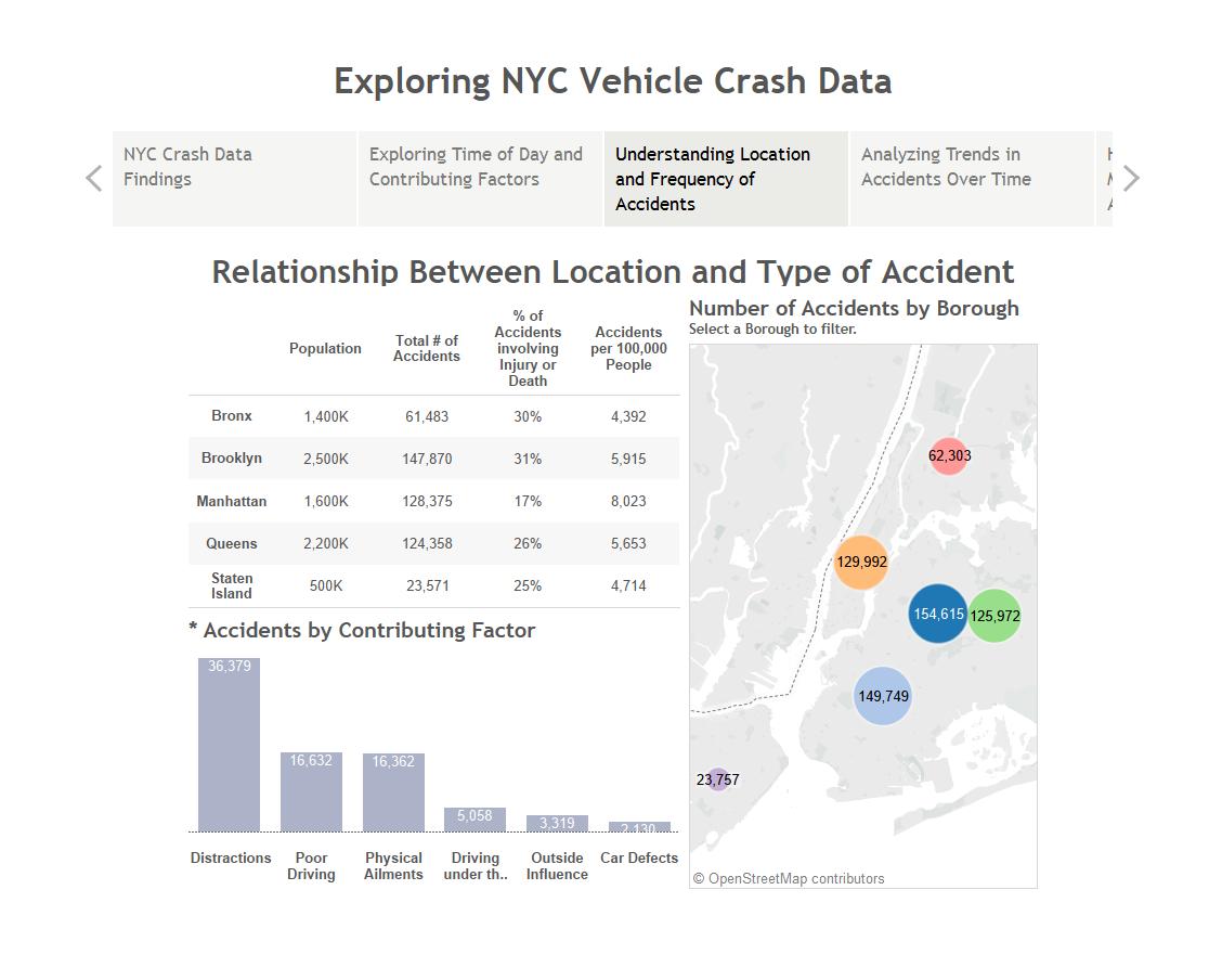 Exploring NYC Vehicle Crash Data in Tableau | InterWorks