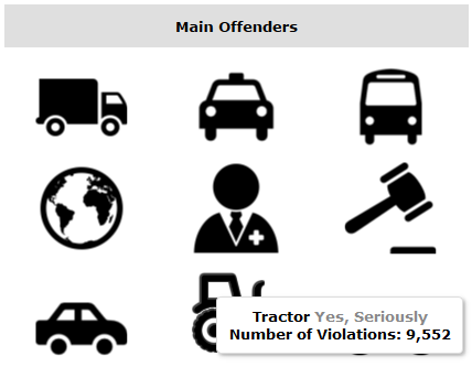Tableau Viz: NYC Parking Main Offenders by Plate Type