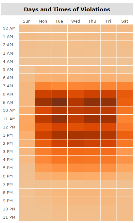 Tableau Viz: NYC Parking Day and Times of Violations