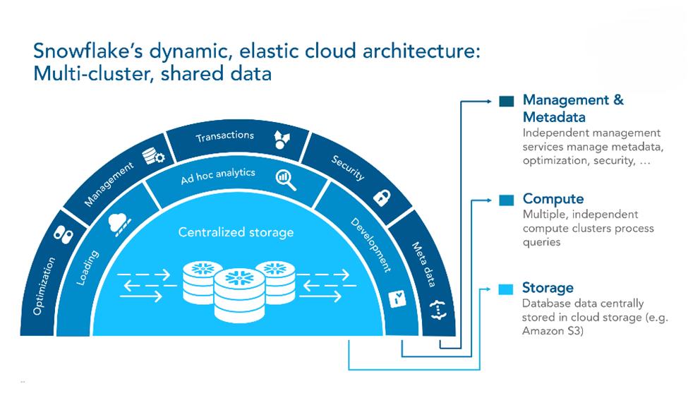 Introducing Snowflake: Cloud-Based Data Warehousing | InterWorks