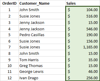 Averaging by sales