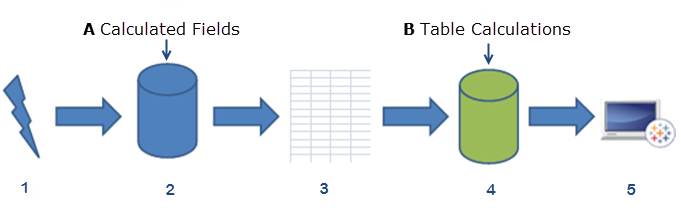 Calculated Fields and Table Calculations