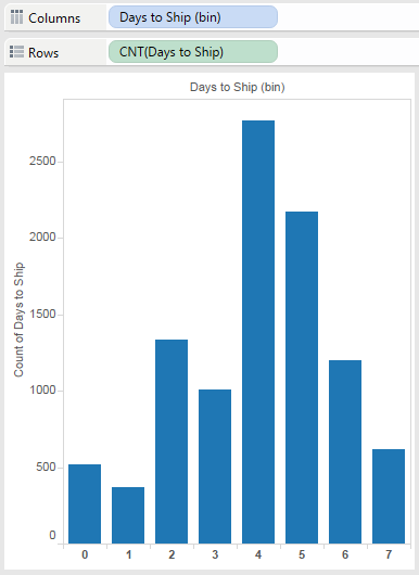 Tableau Days to Ship Histogram
