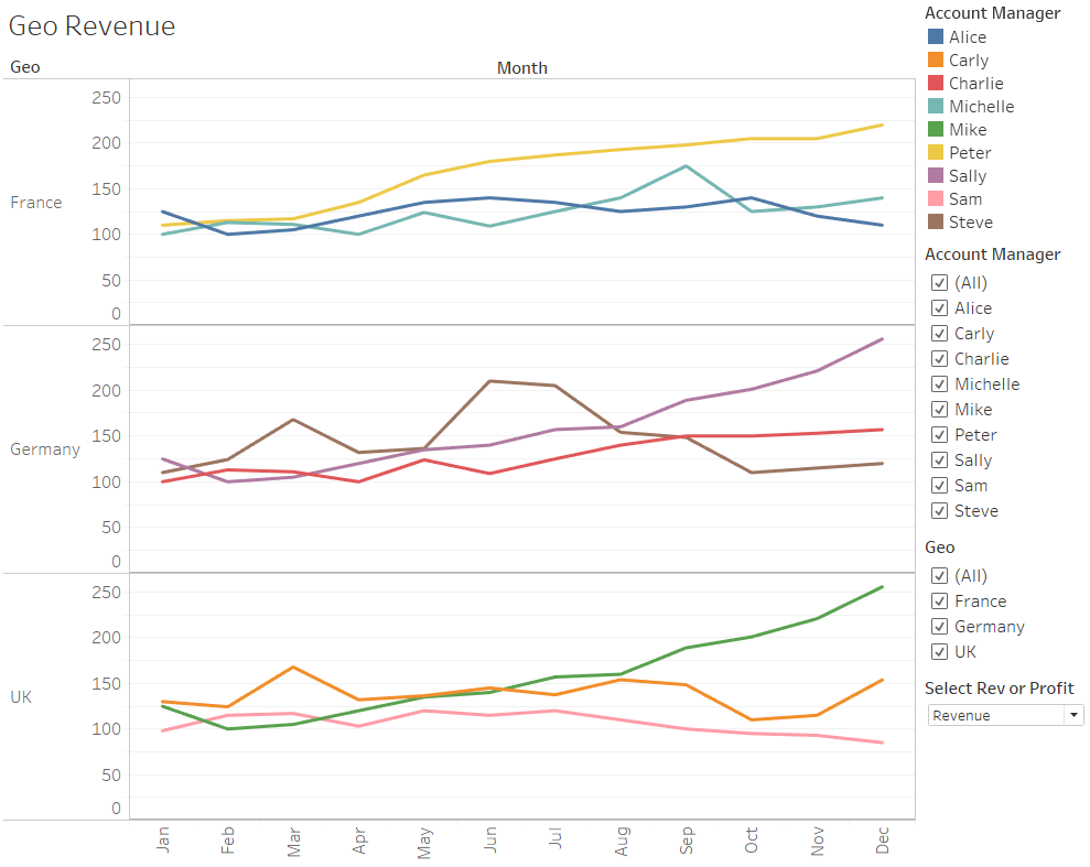 Geo Revenue Tableau dashboard