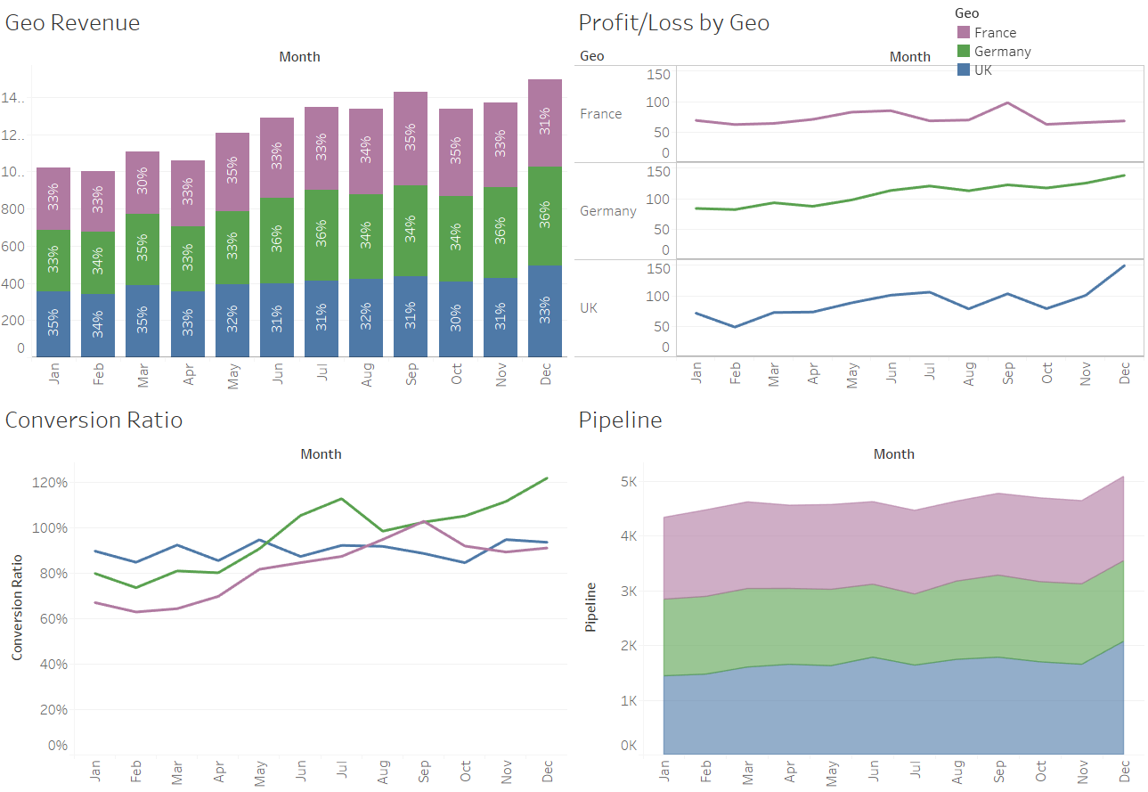Final Tableau dashboard