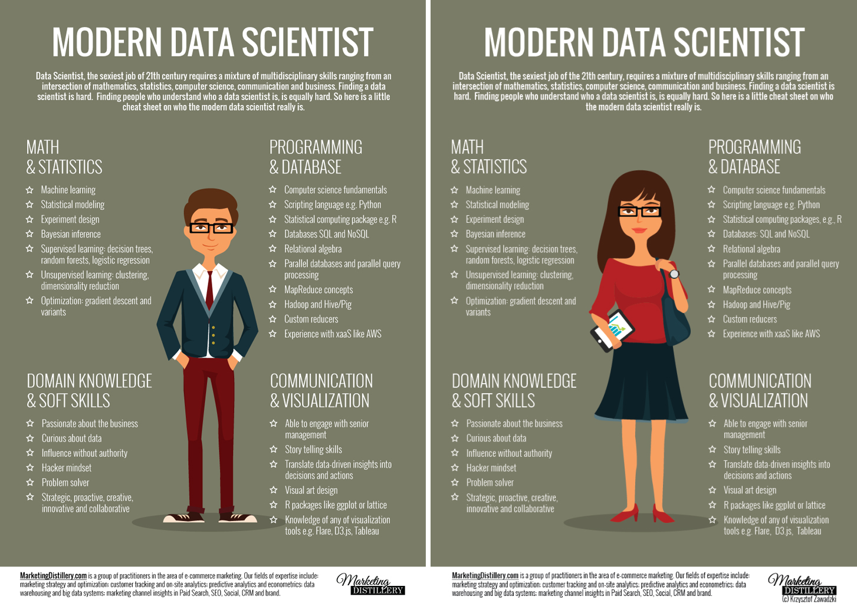 Thinking About Data: Part Three - Data Visualization | InterWorks