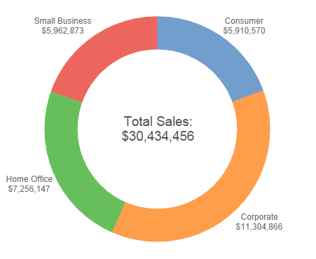 Completed donut chart in Tableau 8.1
