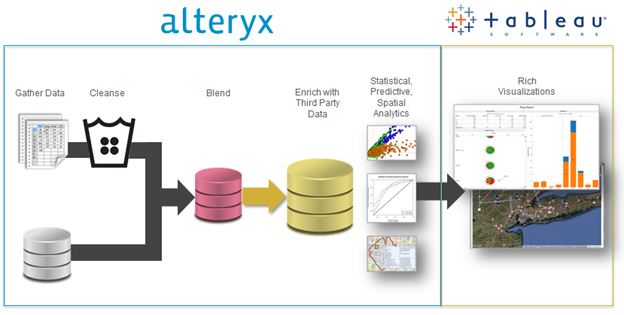 Alteryx and Tableau